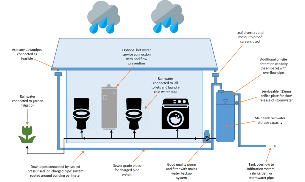 Water Treatment Systems Wssa Insite Water South Australia